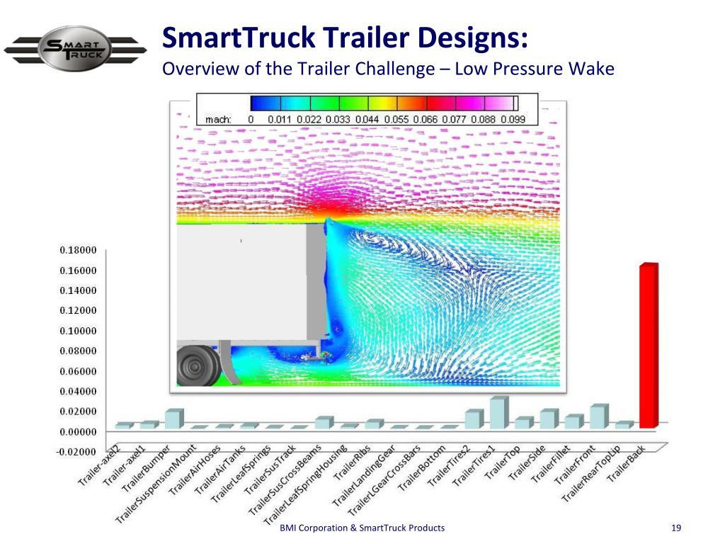 SmartTruck Trailer Designs: