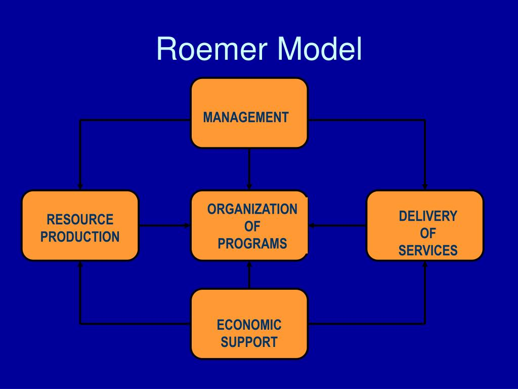 PPT - The US Healthcare System and the Roemer Model ...