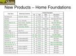 new products home foundations
