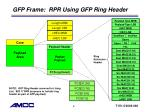 gfp frame rpr using gfp ring header