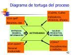 diagrama de tortuga del proceso