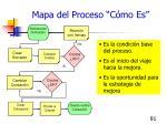 mapa del proceso c mo es