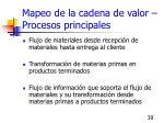 mapeo de la cadena de valor procesos principales