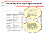 correlation pattern suggesting transformation