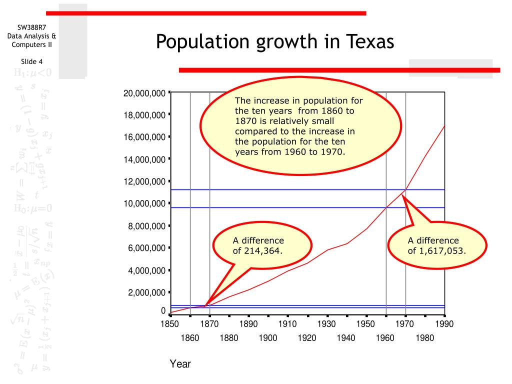 Population growth in Texas