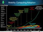 mobility computing adoption