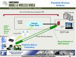 roadside wireless initiative
