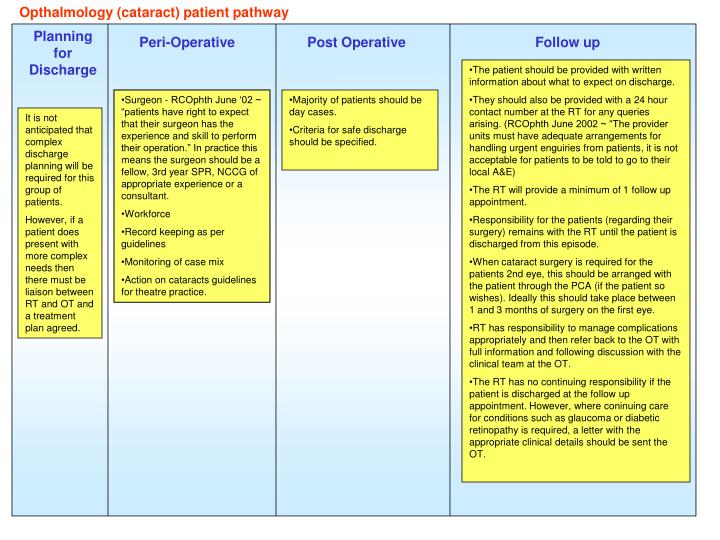 Opthalmology (cataract) patient pathway