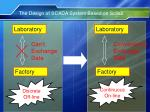 the design of scada system based on scilab12