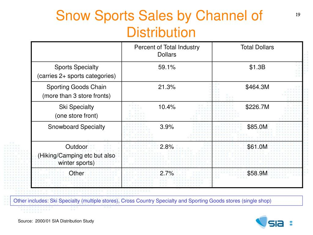 Snow Sports Sales by Channel of