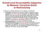 school level accountability categories by measure corrective action or restructuring