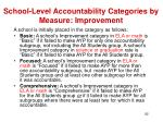 school level accountability categories by measure improvement