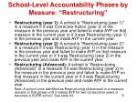 school level accountability phases by measure restructuring