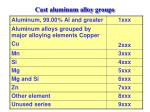 cast aluminum alloy groups