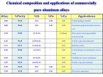 chemical composition and applications of commercially pure aluminum alloys