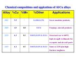 chemical compositions and appications of al cu alloys