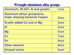 wrought aluminum alloy groups