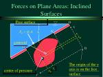forces on plane areas inclined surfaces