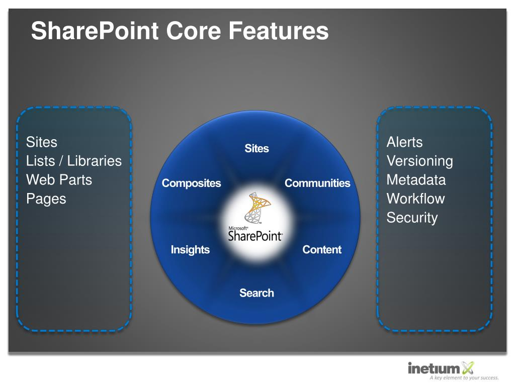 SharePoint Core Features