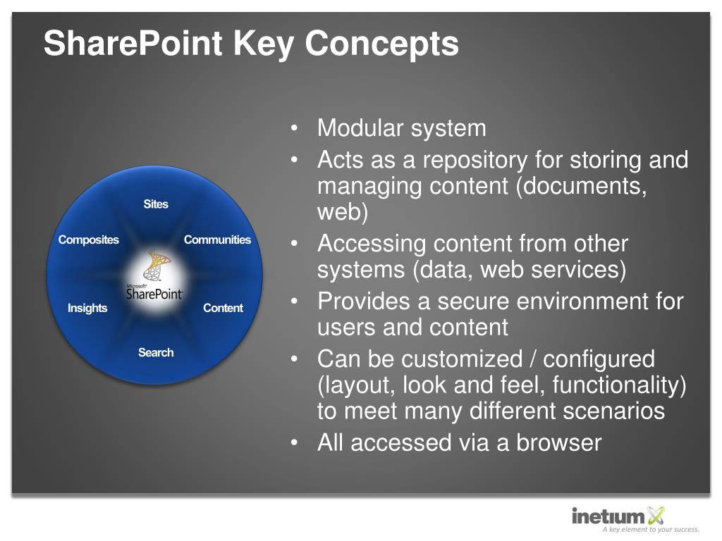 SharePoint Key Concepts