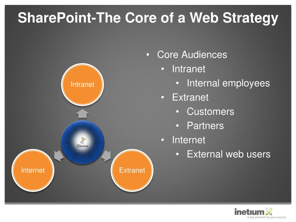 SharePoint-The Core of a Web Strategy