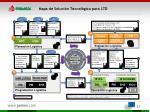 mapa de soluci n tecnol gica para ltd