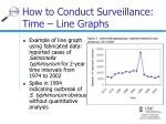 how to conduct surveillance time line graphs25