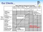 our clients5