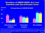 enrollees of hdhp cdhps are less satisfied with out of pocket costs