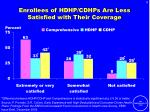 enrollees of hdhp cdhps are less satisfied with their coverage