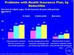 problems with health insurance plan by deductible