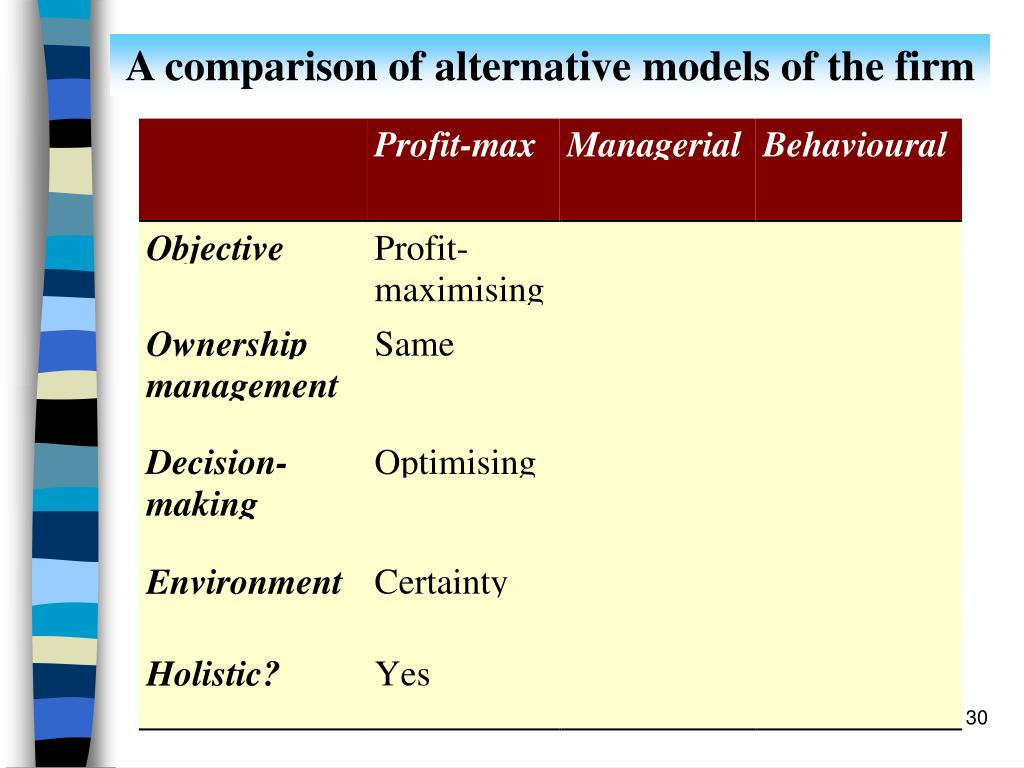 A comparison of alternative models of the firm