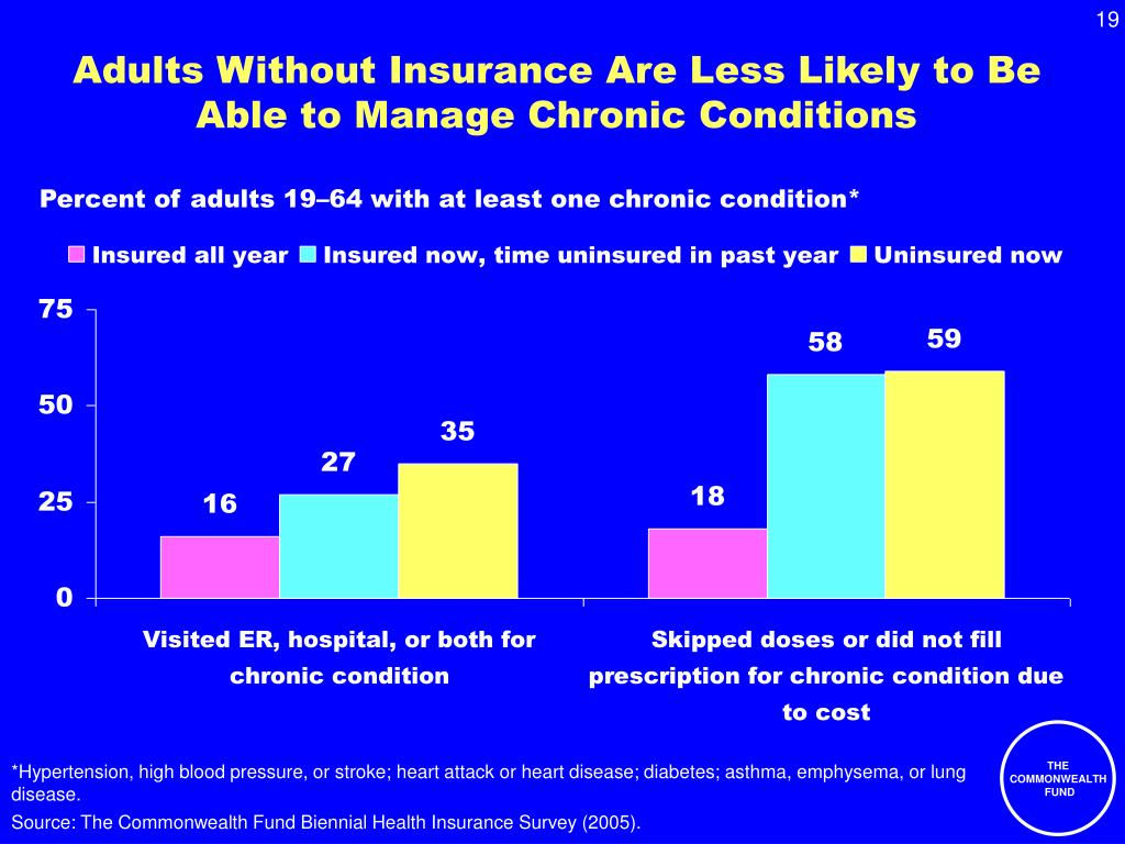 Adults Without Insurance Are Less Likely to Be Able to Manage Chronic Conditions