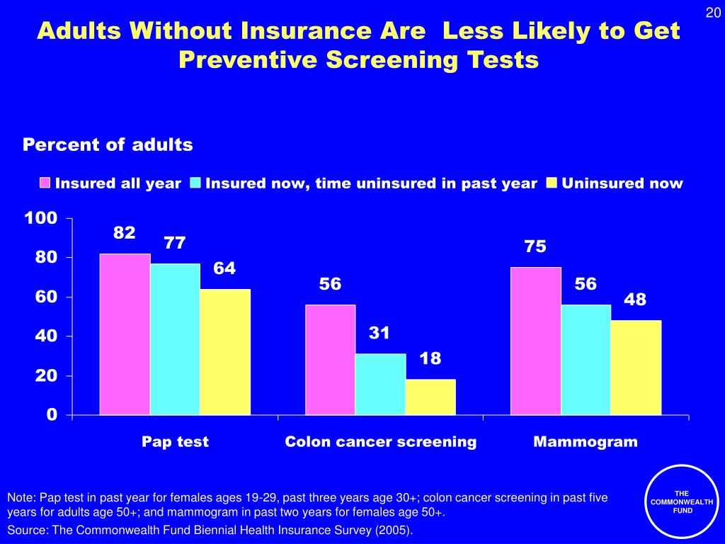 Adults Without Insurance Are  Less Likely to Get Preventive Screening Tests