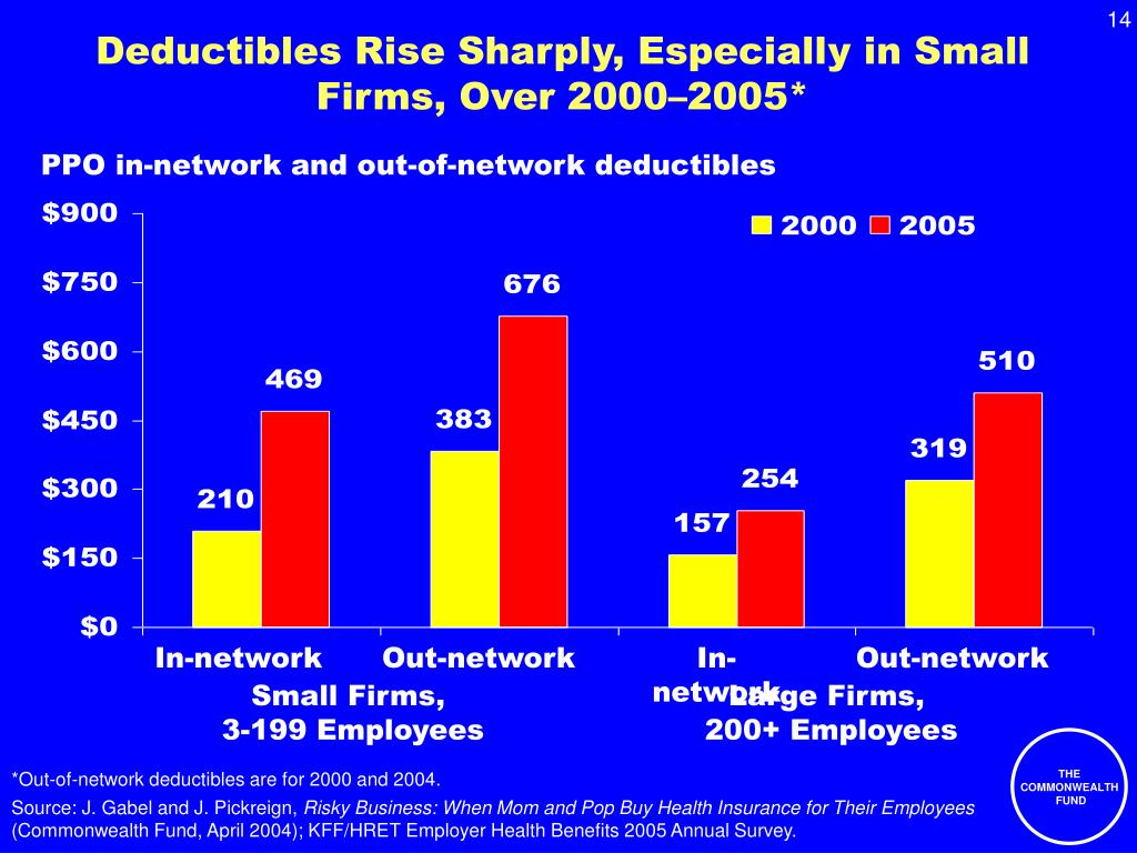Deductibles Rise Sharply, Especially in Small Firms, Over 2000–2005*