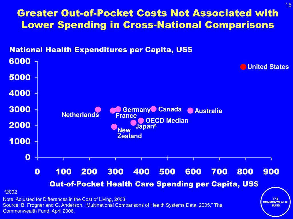 Greater Out-of-Pocket Costs Not Associated with Lower Spending in Cross-National Comparisons