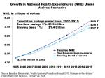 growth in national health expenditures nhe under various scenarios