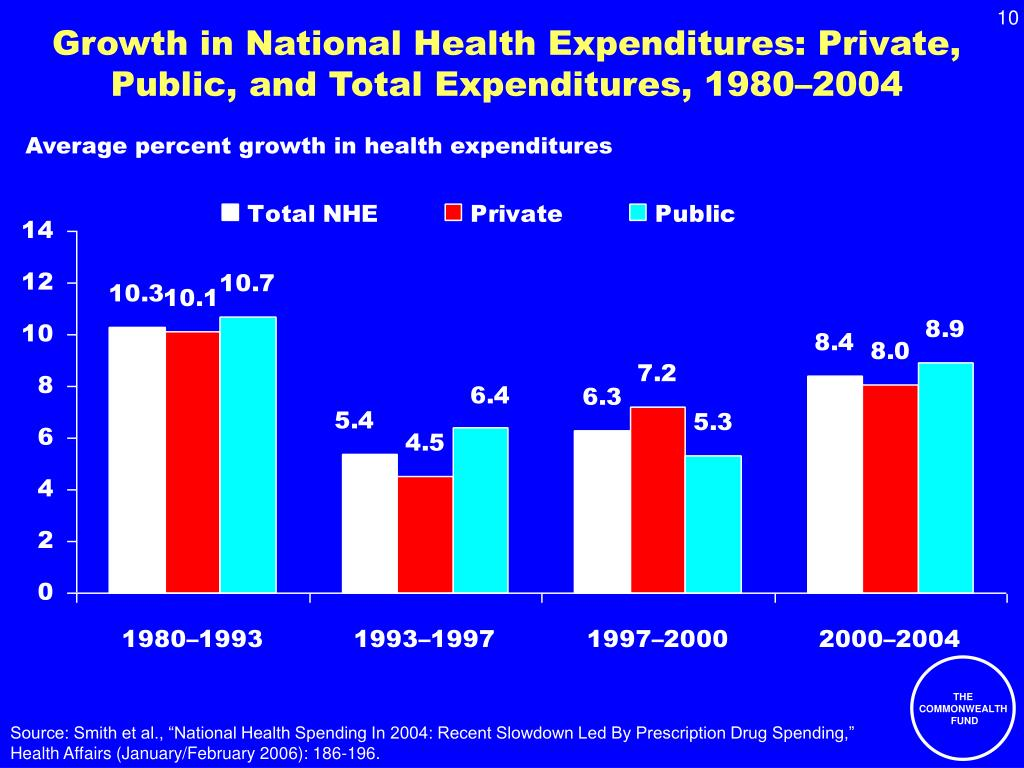 Growth in National Health Expenditures: Private, Public, and Total Expenditures, 1980–2004
