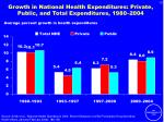 growth in national health expenditures private public and total expenditures 1980 2004