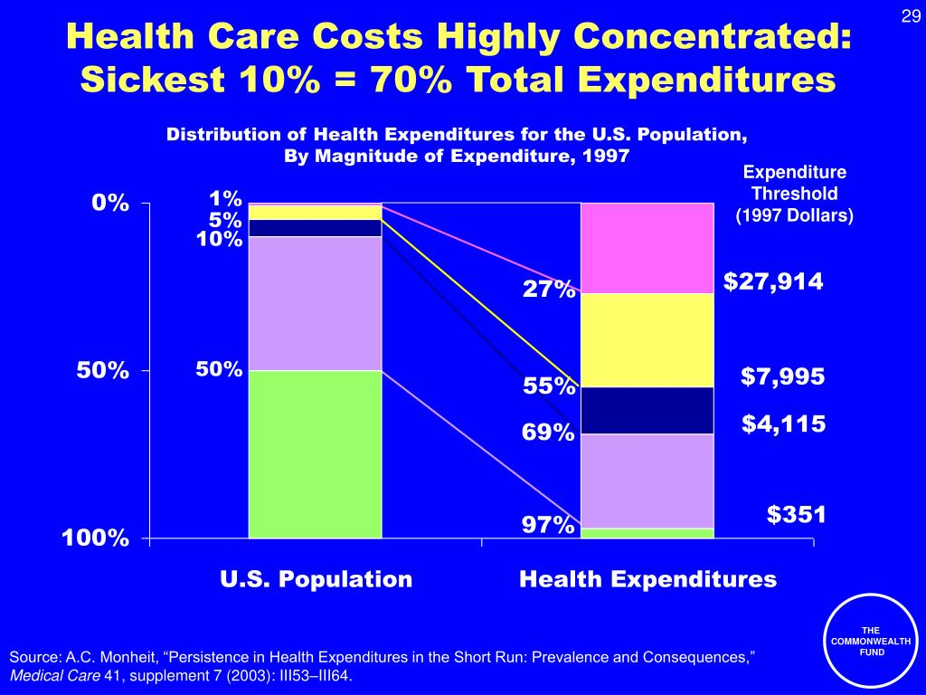 Health Care Costs Highly Concentrated: Sickest 10% = 70% Total Expenditures
