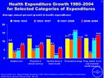 health expenditure growth 1980 2004 for selected categories of expenditures