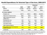 health expenditures for selected type of services 2000 2015
