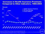 increases in health insurance premiums compared to other indicators 1988 2005