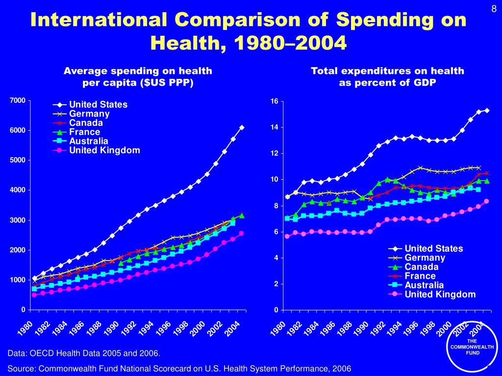 International Comparison of Spending on Health, 1980–2004