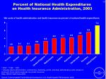 percent of national health expenditures on health insurance administration 2003