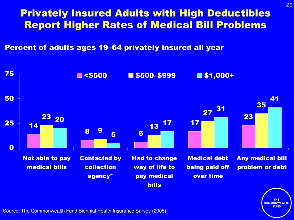 Privately Insured Adults with High Deductibles Report Higher Rates of Medical Bill Problems
