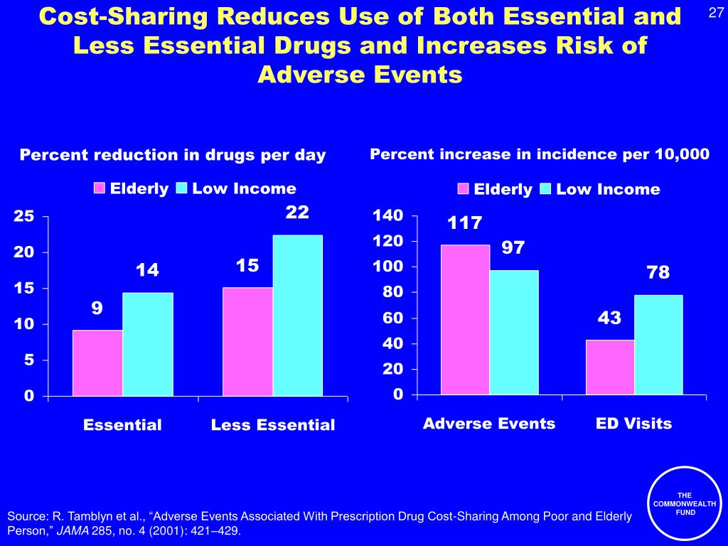 Cost-Sharing Reduces Use of Both Essential and Less Essential Drugs and Increases Risk of Adverse Events