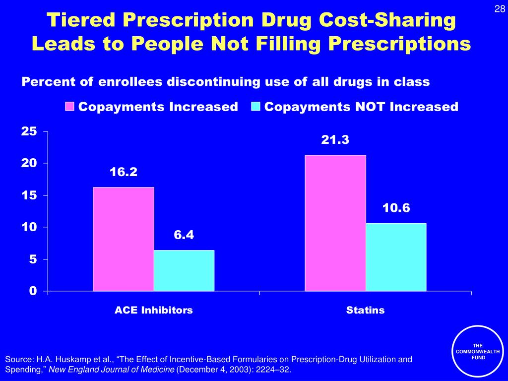 Tiered Prescription Drug Cost-Sharing