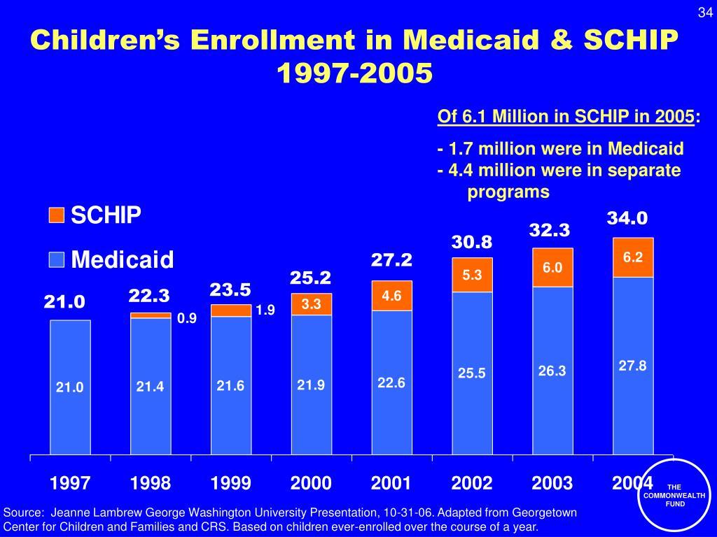 Children's Enrollment in Medicaid & SCHIP 1997-2005