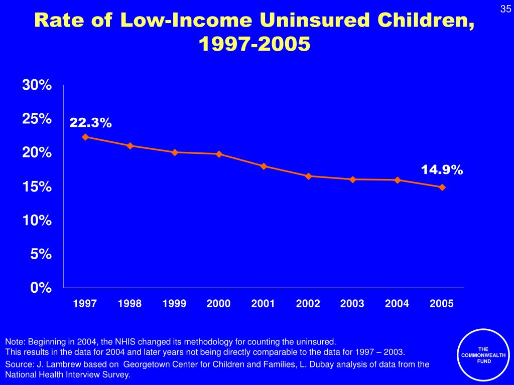 Rate of Low-Income Uninsured Children,